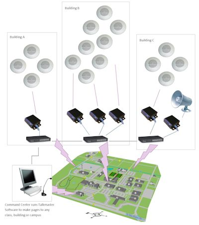 Paging Over Ip Systems Kintronics