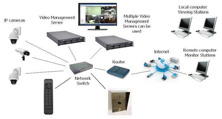 Intercoms for IP Systems - Kintronics