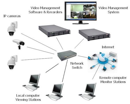 Cctv Network Design Software Download