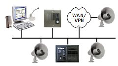Intercoms for Door Access Control Systems