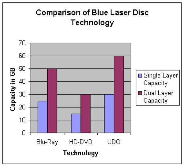comparison-of-blu-ray-and other technology