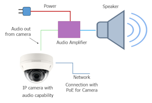 Speaker Attached to IP Camera