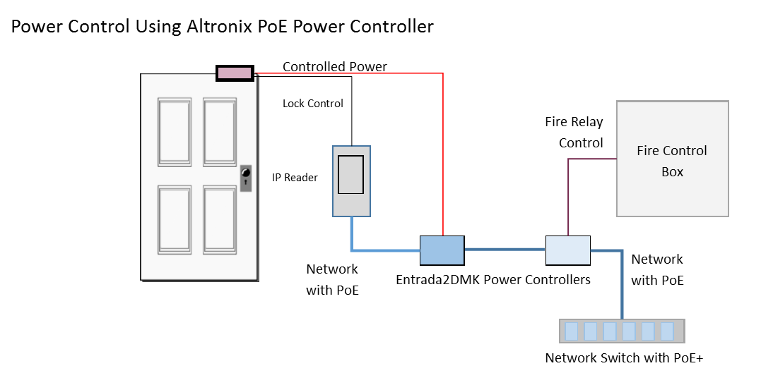 door access and fire control with altronix-poe
