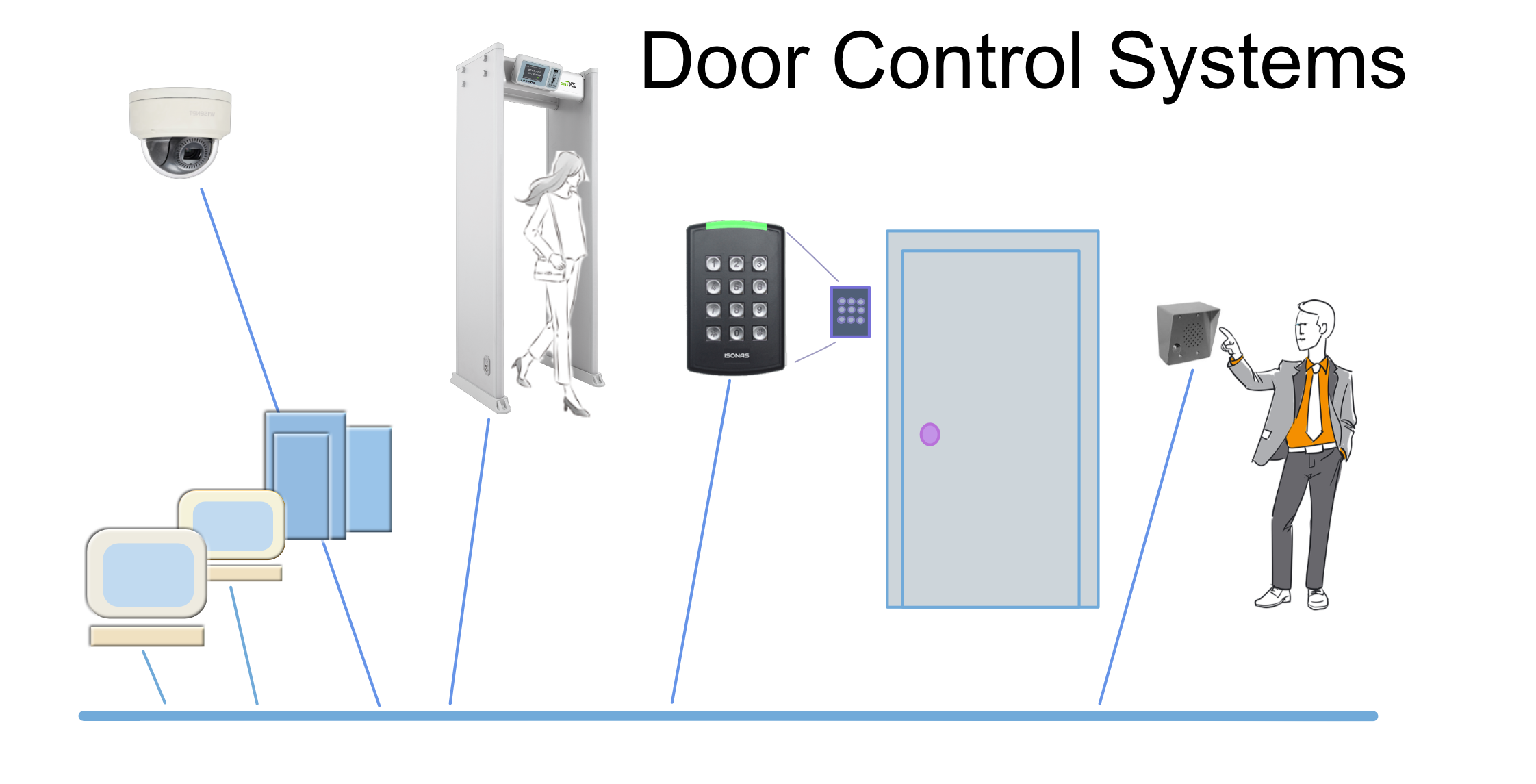 Security Provided by Access Control Systems - Kintronics
