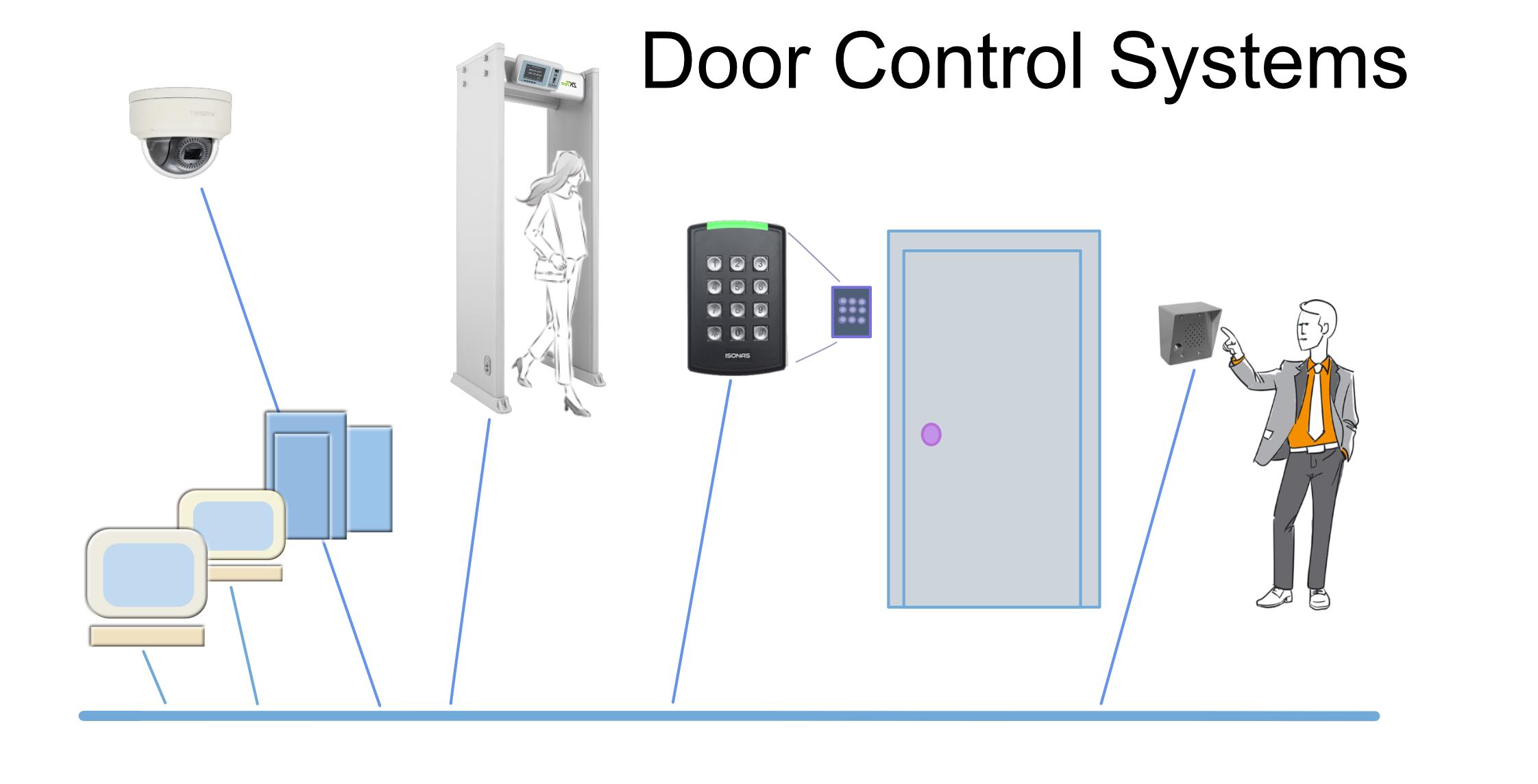 Door Access Control Concept