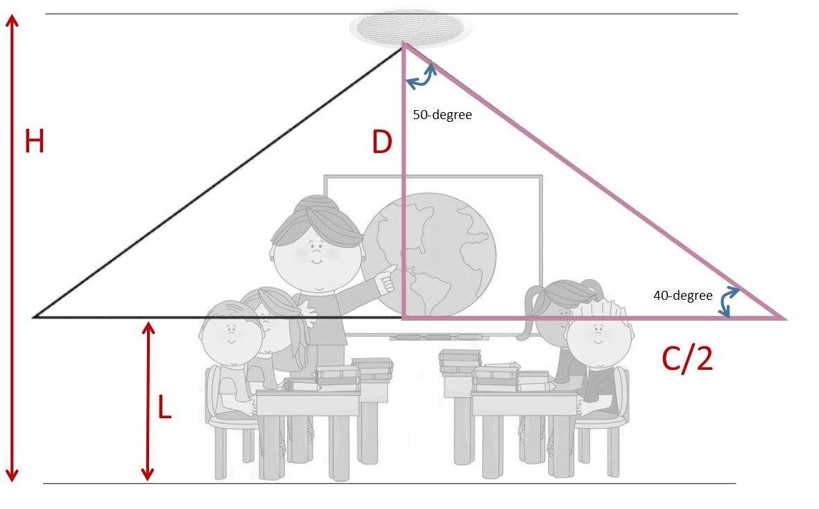 Speaker coverage calculation