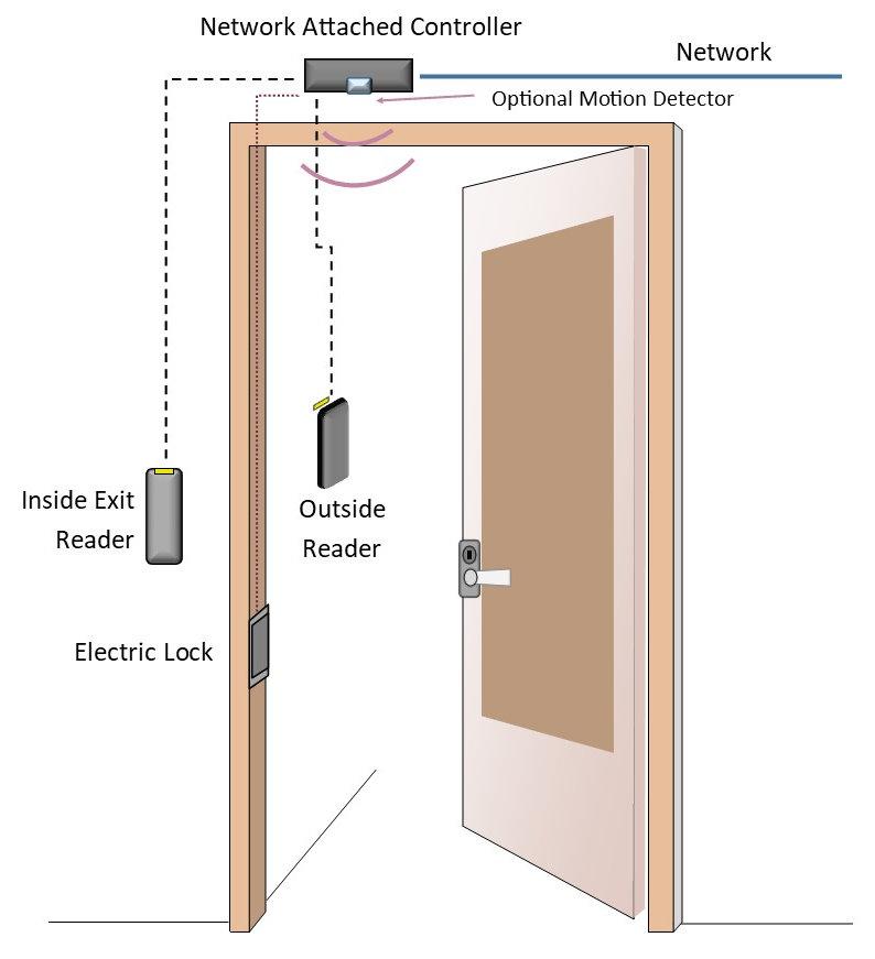 Access Control Door Diagram