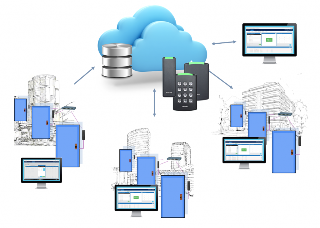 Cloud Access Control and Management
