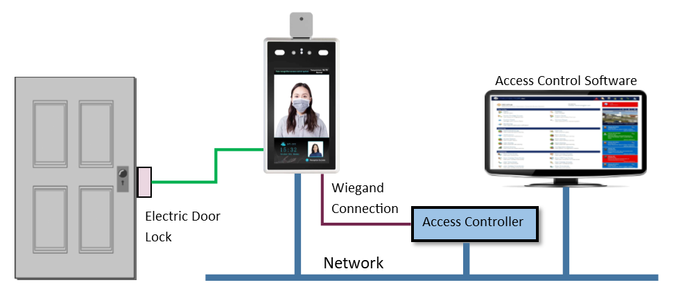 Face Recognition System Diagram