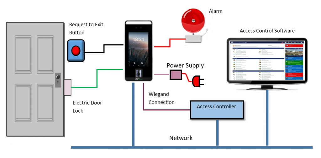 How To Wire Your Door Access Control System
