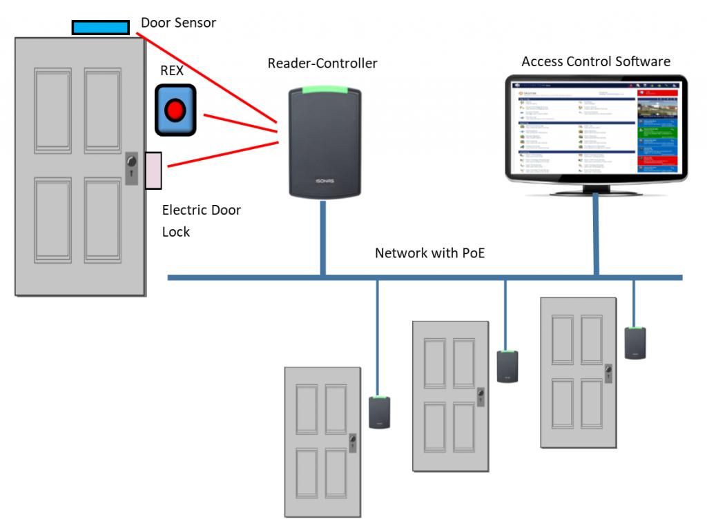 Access Control Diagram